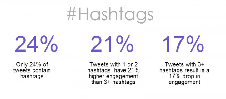 Value of Twitter Hashtag