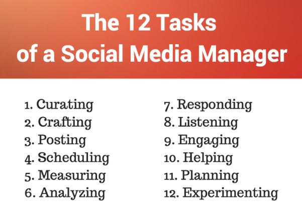 12 Tasks of the Social Media Manager