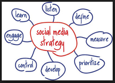 Social Media Strategy Brainstorming image