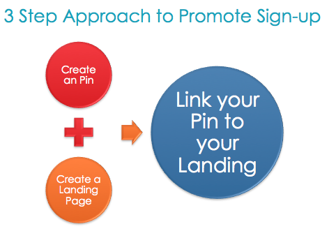 3 steps approach to promote sign up of your newsletter using Pinterest