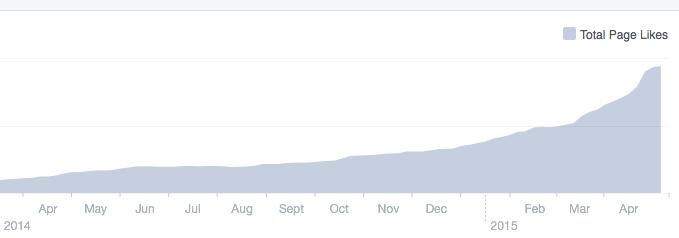 IndieReCon Facebook Likes