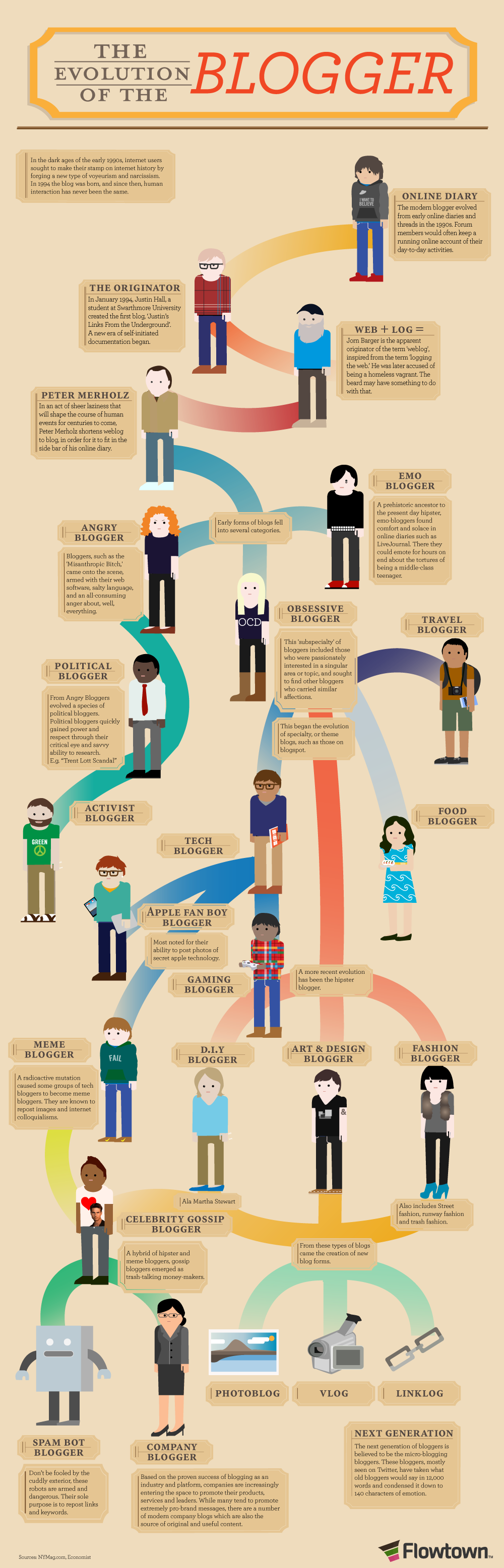 Infographic of Evolution of Blogging