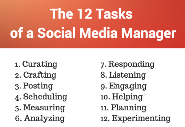 12 Tasks of the Social Media Manager