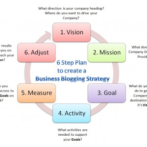 6 step plan to create a business blogging strategy